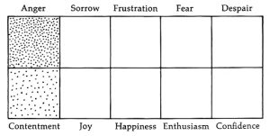 Emotions Graph