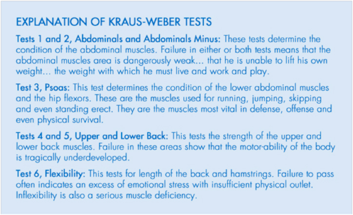 Kraus-Webert Test Explanation